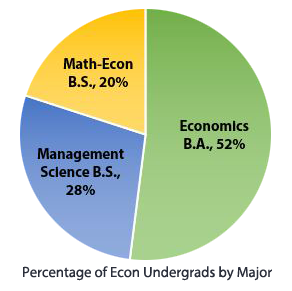 Uc San Diego Majors >> Major And Minor Requirements